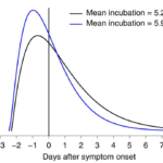 The process of viral shedding and its relevance to effective screening for infectious disease.